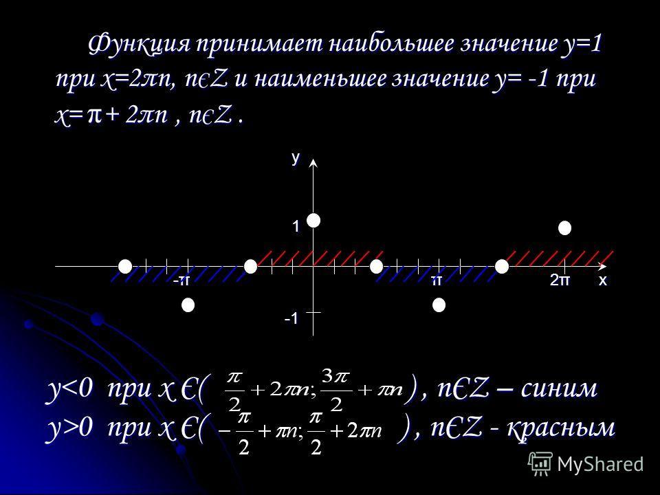 y 0 при х Є( ), nЄZ - красным Функция принимает наибольшее значение у=1 при х=2πn, n Є Z и наименьшее значение у= -1 при х= π + 2πn, n Є Z. Функция принимает наибольшее значение у=1 при х=2πn, n Є Z и наименьшее значение у= -1 при х= π + 2πn, n Є Z.