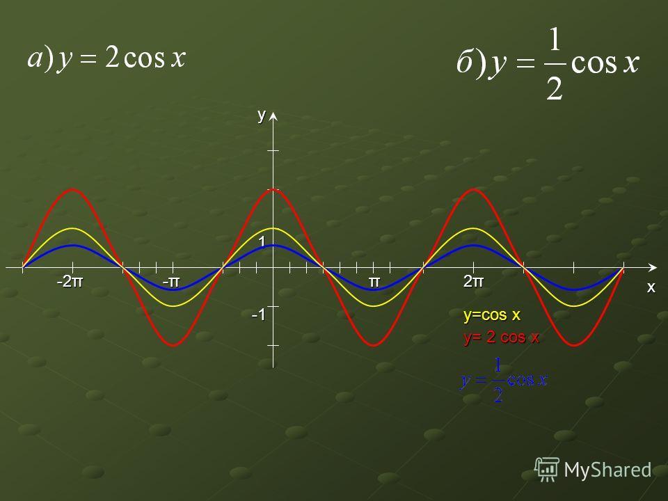 y π 2π2π2π2π -π-π-π-π 1 y=cos x y= 2 cos x x