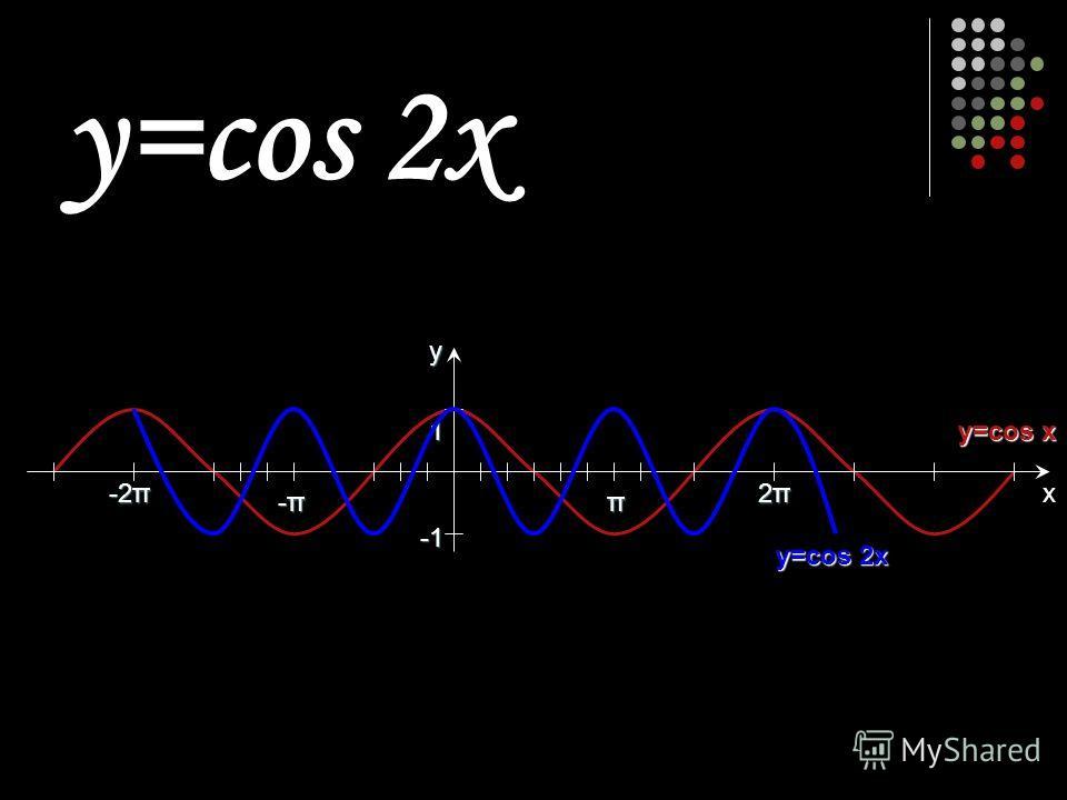 π 2π2π2π2π -π-π-π-π 1 y -2π x y=cos 2x y=cos x