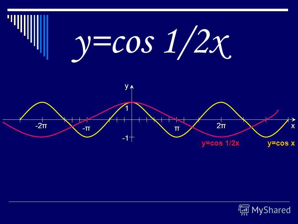 π 2π2π2π2π -π-π-π-π 1 y -2π x y=cos 1/2x y=cos x y=cos 1/2х