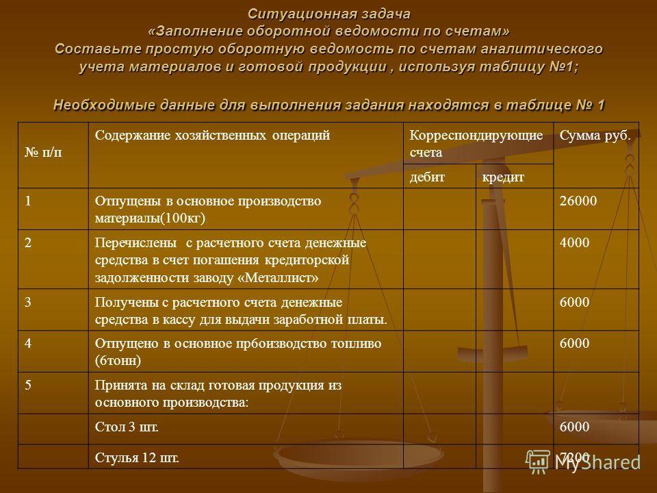 Ситуационная задача «Заполнение оборотной ведомости по счетам» Составьте простую оборотную ведомость по счетам аналитического учета материалов и готовой продукции, используя таблицу 1; Необходимые данные для выполнения задания находятся в таблице 1 Т