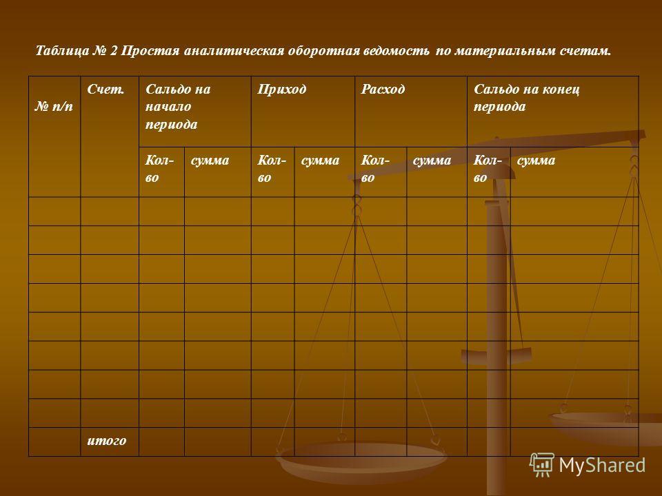 Таблица 2 Простая аналитическая оборотная ведомость по материальным счетам. п/п Счет.Сальдо на начало периода ПриходРасходСальдо на конец периода Кол- во суммаКол- во суммаКол- во суммаКол- во сумма итого