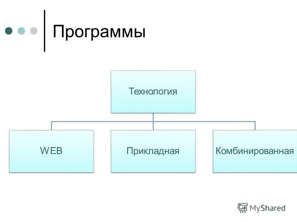 Программы Технология WEBПрикладнаяКомбинированная