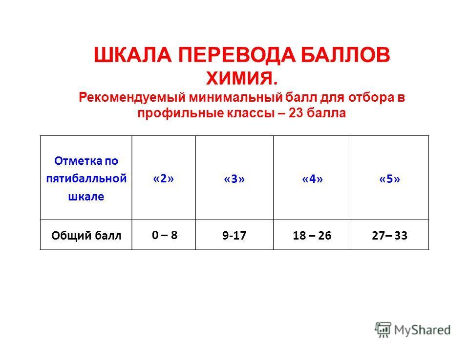 ШКАЛА ПЕРЕВОДА БАЛЛОВ ХИМИЯ. Рекомендуемый минимальный балл для отбора в профильные классы – 23 балла Отметка по пятибалльной шкале «2»«3» «4» «5» Общий балл 0 – 89-1718 – 2627– 33