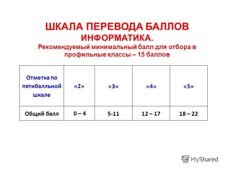 ШКАЛА ПЕРЕВОДА БАЛЛОВ ИНФОРМАТИКА. Рекомендуемый минимальный балл для отбора в профильные классы – 15 баллов Отметка по пятибалльной шкале «2»«3» «4» «5» Общий балл 0 – 45-1112 – 1718 – 22