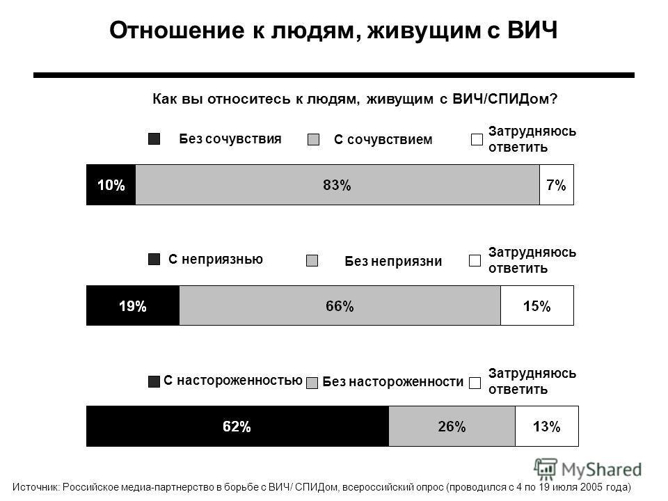 Отношение к людям, живущим с ВИЧ Как вы относитесь к людям, живущим с ВИЧ/СПИДом? Затрудняюсь ответить Источник: Российское медиа-партнерство в борьбе с ВИЧ/ СПИДом, всероссийский опрос (проводился с 4 по 19 июля 2005 года) Без сочувствия С сочувстви