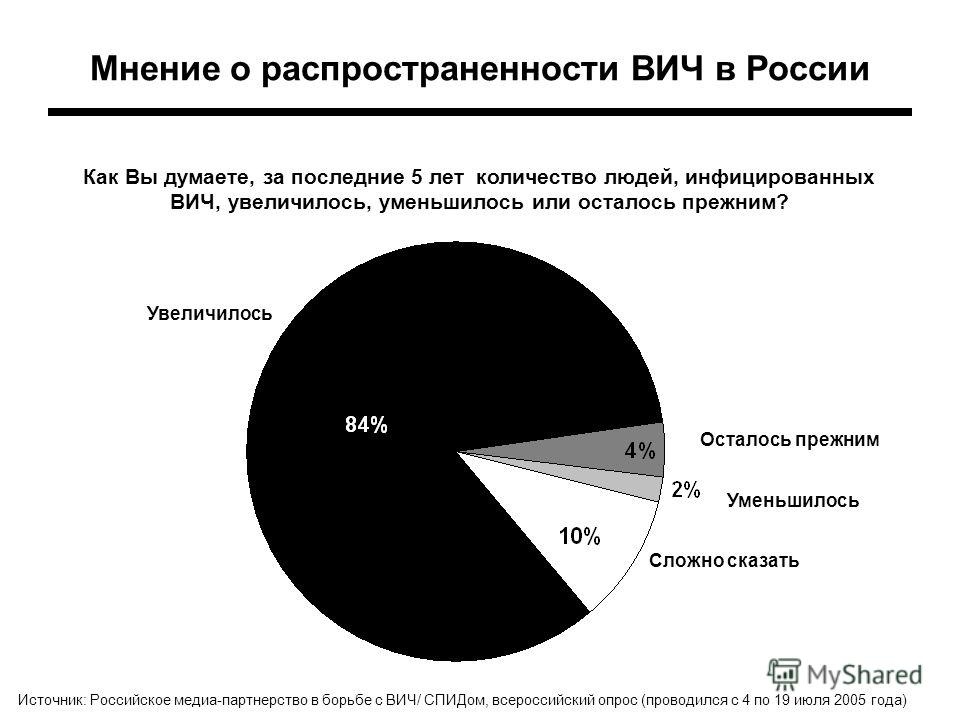 Мнение о распространенности ВИЧ в России Как Вы думаете, за последние 5 лет количество людей, инфицированных ВИЧ, увеличилось, уменьшилось или осталось прежним? Сложно сказать Источник: Российское медиа-партнерство в борьбе с ВИЧ/ СПИДом, всероссийск