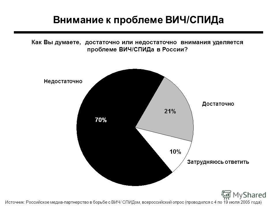 Внимание к проблеме ВИЧ/СПИДа Как Вы думаете, достаточно или недостаточно внимания уделяется проблеме ВИЧ/СПИДа в России? Затрудняюсь ответить Недостаточно Достаточно Источник: Российское медиа-партнерство в борьбе с ВИЧ/ СПИДом, всероссийский опрос