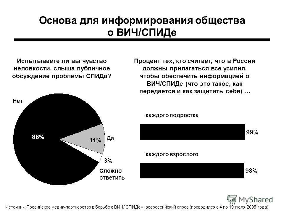 Основа для информирования общества о ВИЧ/СПИДе Процент тех, кто считает, что в России должны прилагаться все усилия, чтобы обеспечить информацией о ВИЧ/СПИДе (что это такое, как передается и как защитить себя) … каждого подростка каждого взрослого Ис