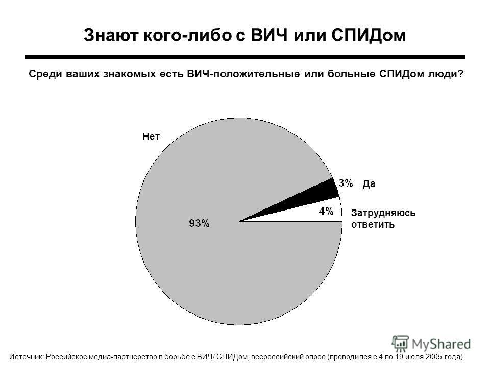 Знают кого-либо с ВИЧ или СПИДом Нет Затрудняюсь ответить Да Среди ваших знакомых есть ВИЧ-положительные или больные СПИДом люди? Источник: Российское медиа-партнерство в борьбе с ВИЧ/ СПИДом, всероссийский опрос (проводился с 4 по 19 июля 2005 года)