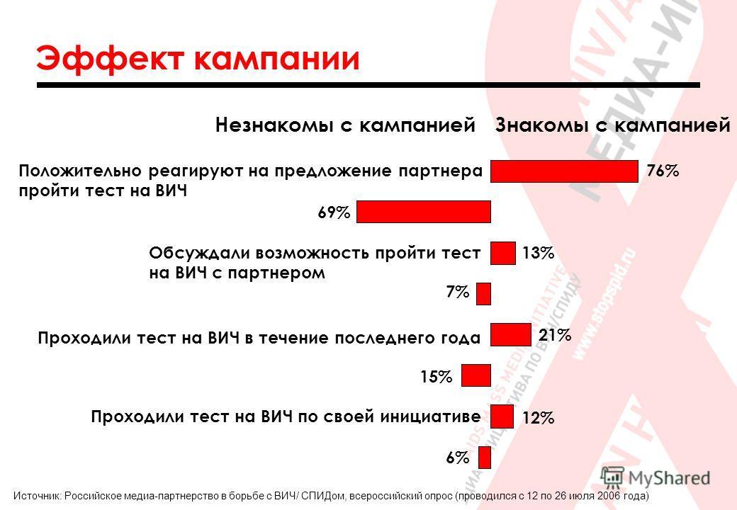 Эффект кампании Источник: Российское медиа-партнерство в борьбе с ВИЧ/ СПИДом, всероссийский опрос (проводился с 12 по 26 июля 2006 года) Положительно реагируют на предложение партнера пройти тест на ВИЧ 7% 76% 69% 13% 21% 15% 6% 12% Обсуждали возмож