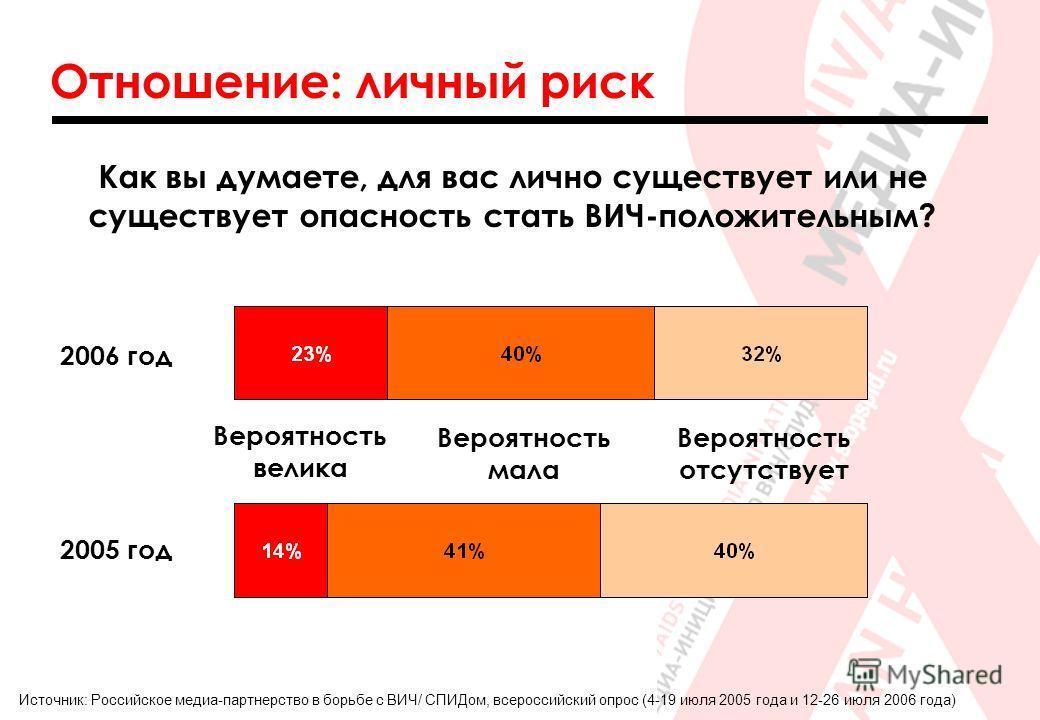 Отношение: личный риск Источник: Российское медиа-партнерство в борьбе с ВИЧ/ СПИДом, всероссийский опрос (4-19 июля 2005 года и 12-26 июля 2006 года) Как вы думаете, для вас лично существует или не существует опасность стать ВИЧ-положительным? Вероя