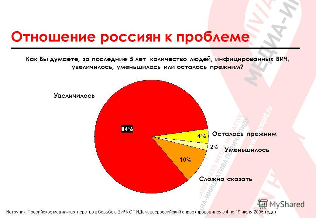Отношение россиян к проблеме Как Вы думаете, за последние 5 лет количество людей, инфицированных ВИЧ, увеличилось, уменьшилось или осталось прежним? Сложно сказать Осталось прежним Увеличилось Источник: Российское медиа-партнерство в борьбе с ВИЧ/ СП