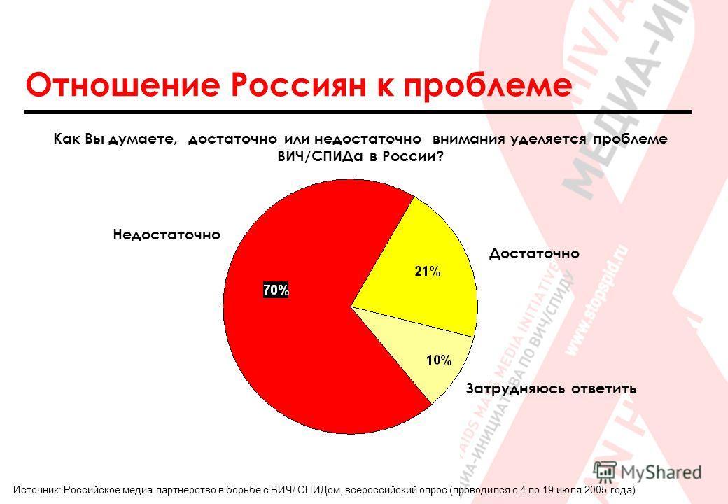 Отношение Россиян к проблеме Как Вы думаете, достаточно или недостаточно внимания уделяется проблеме ВИЧ/СПИДа в России? Затрудняюсь ответить Недостаточно Достаточно Источник: Российское медиа-партнерство в борьбе с ВИЧ/ СПИДом, всероссийский опрос (
