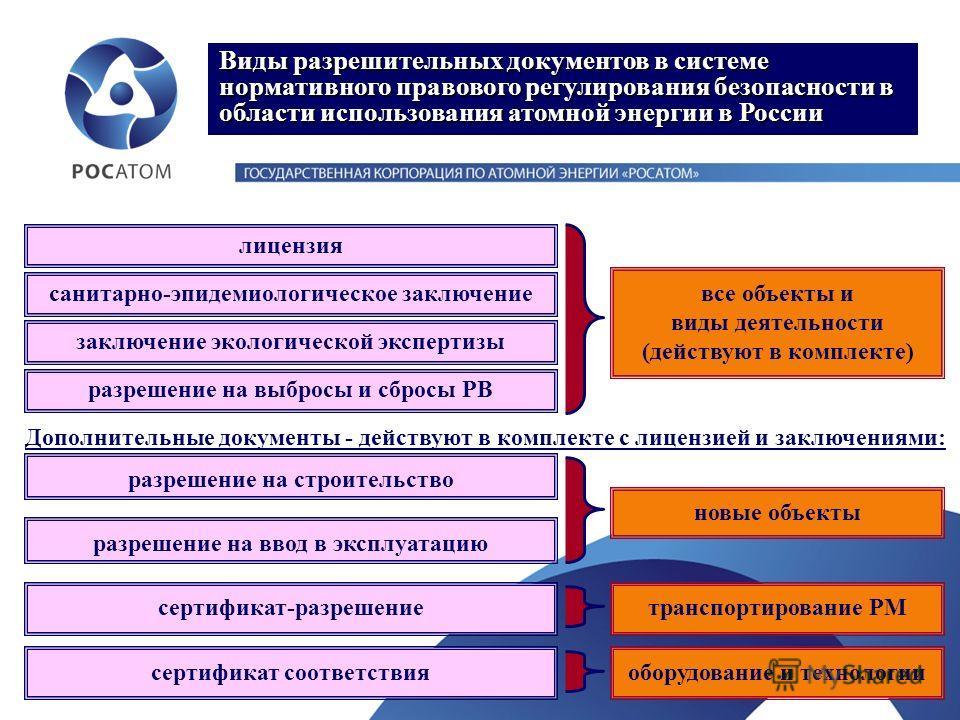 Виды разрешительных документов в системе нормативного правового регулирования безопасности в области использования атомной энергии в России сертификат соответствия сертификат-разрешение разрешение на выбросы и сбросы РВ разрешение на строительство ра