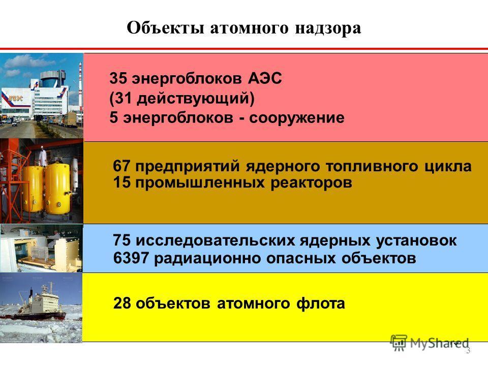 15 3 67 предприятий ядерного топливного цикла 15 промышленных реакторов 75 исследовательских ядерных установок 6397 радиационно опасных объектов 28 объектов атомного флота 35 энергоблоков АЭС (31 действующий) 5 энергоблоков - сооружение Объекты атомн