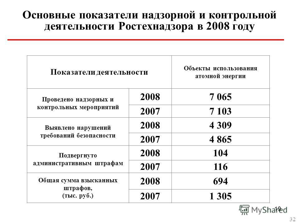 19 Основные показатели надзорной и контрольной деятельности Ростехнадзора в 2008 году Показатели деятельности Объекты использования атомной энергии Проведено надзорных и контрольных мероприятий 20087 065 20077 103 Выявлено нарушений требований безопа