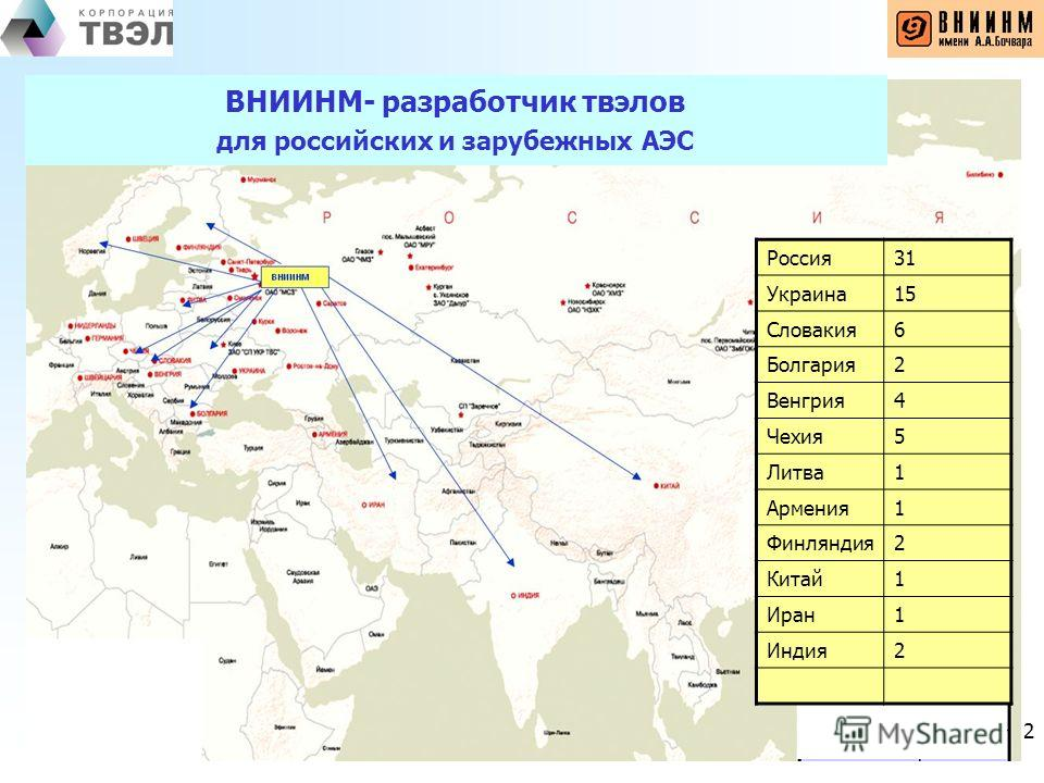 2 ВНИИНМ- разработчик твэлов для российских и зарубежных АЭС Россия31 Украина15 Словакия6 Болгария2 Венгрия4 Чехия5 Литва1 Армения1 Финляндия2 Китай1 Иран1 Индия2