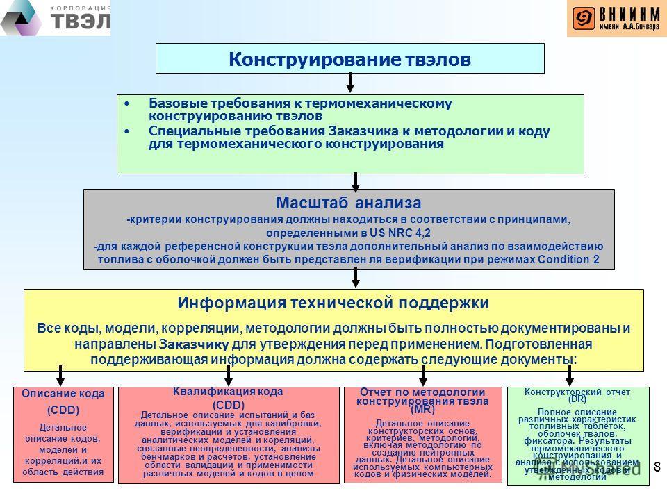 8 Конструирование твэлов Базовые требования к термомеханическому конструированию твэлов Специальные требования Заказчика к методологии и коду для термомеханического конструирования Масштаб анализа -критерии конструирования должны находиться в соответ