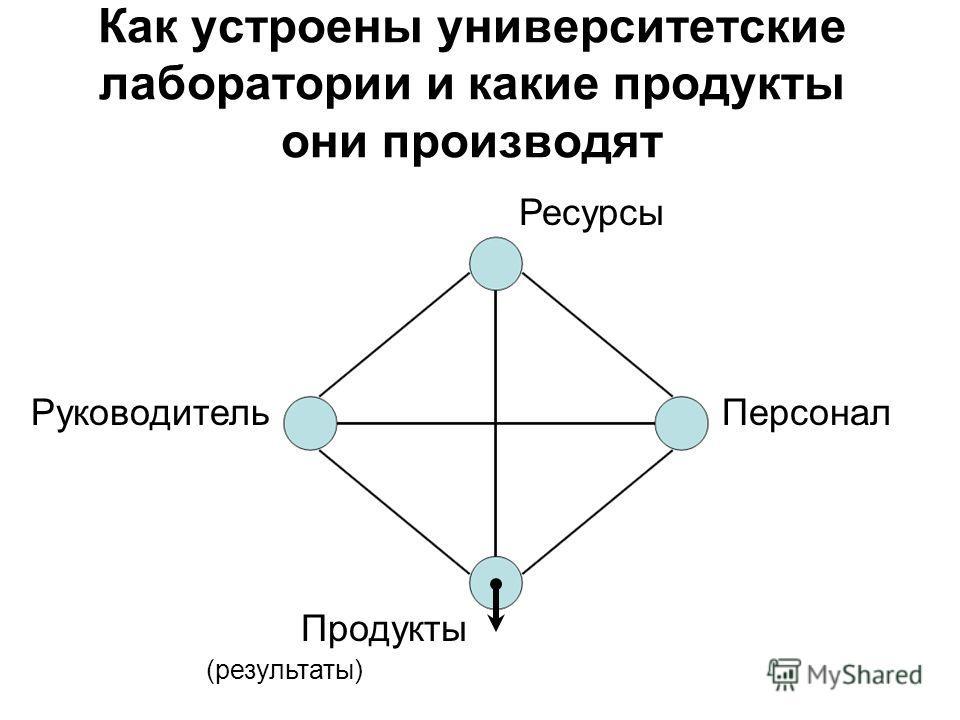 Как устроены университетские лаборатории и какие продукты они производят РуководительПерсонал Ресурсы Продукты (результаты)