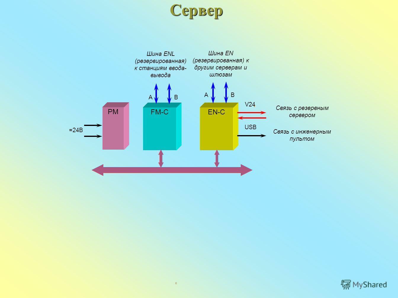 Сервер Связь с резервным сервером FM-CEN-C Шина EN (резервированная) к другим серверам и шлюзам V24 USB Связь с инженерным пультом AB AB Шина ENL (резервированная) к станциям ввода- вывода PM =24В