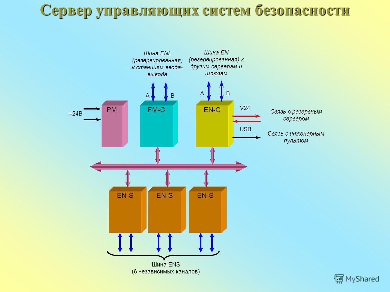 Сервер управляющих систем безопасности Связь с резервным сервером FM-CEN-C Шина EN (резервированная) к другим серверам и шлюзам V24 USB Связь с инженерным пультом AB AB Шина ENL (резервированная) к станциям ввода- вывода PM =24В EN-S Шина ENS (6 неза