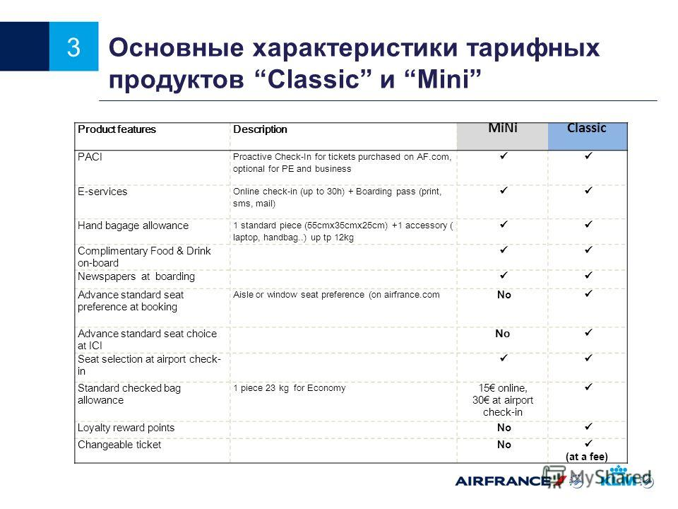 3 Основные характеристики тарифных продуктов Сlassic и Мini Product featuresDescription MiNiClassic PACI Proactive Check-In for tickets purchased on AF.com, optional for PE and business E-services Online check-in (up to 30h) + Boarding pass (print, s