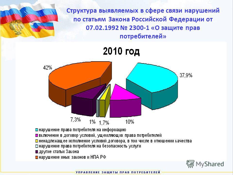 Структура выявляемых в сфере связи нарушений по статьям Закона Российской Федерации от 07.02.1992 2300-1 «О защите прав потребителей»