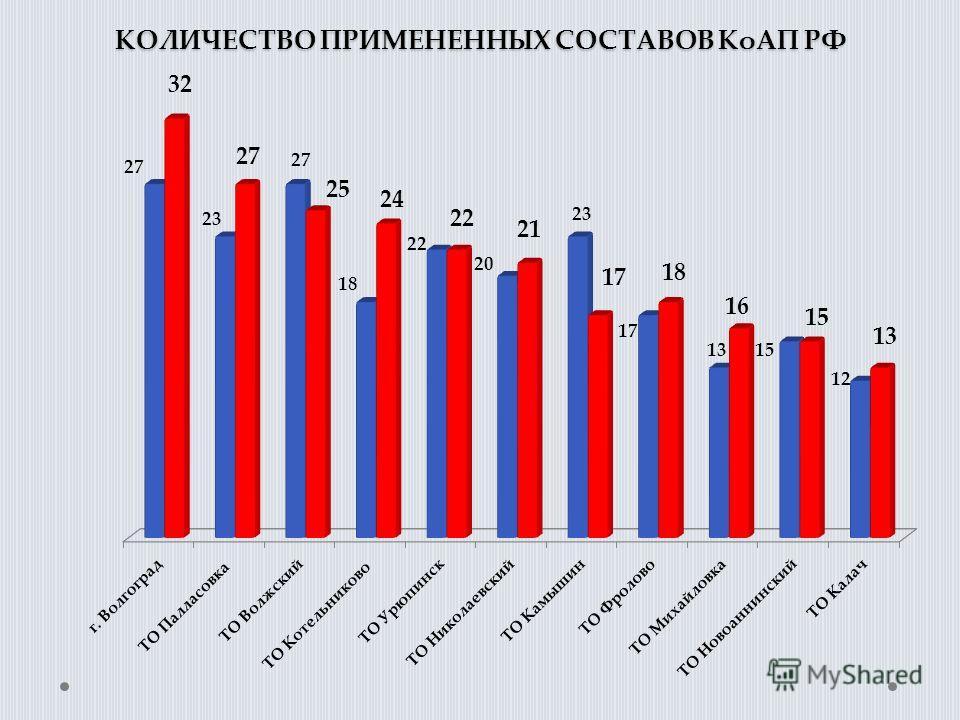 КОЛИЧЕСТВО ПРИМЕНЕННЫХ СОСТАВОВ КоАП РФ