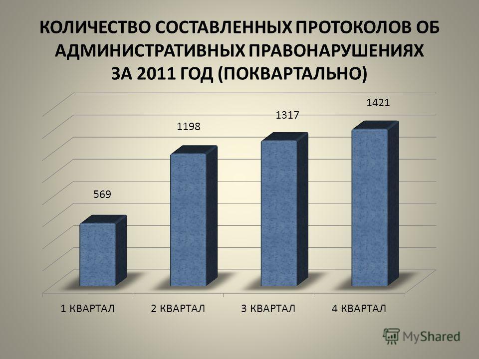 КОЛИЧЕСТВО СОСТАВЛЕННЫХ ПРОТОКОЛОВ ОБ АДМИНИСТРАТИВНЫХ ПРАВОНАРУШЕНИЯХ ЗА 2011 ГОД (ПОКВАРТАЛЬНО)