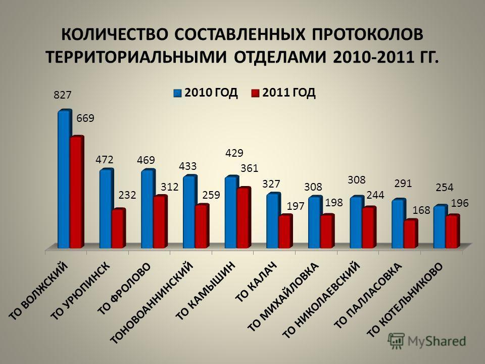 КОЛИЧЕСТВО СОСТАВЛЕННЫХ ПРОТОКОЛОВ ТЕРРИТОРИАЛЬНЫМИ ОТДЕЛАМИ 2010-2011 ГГ.