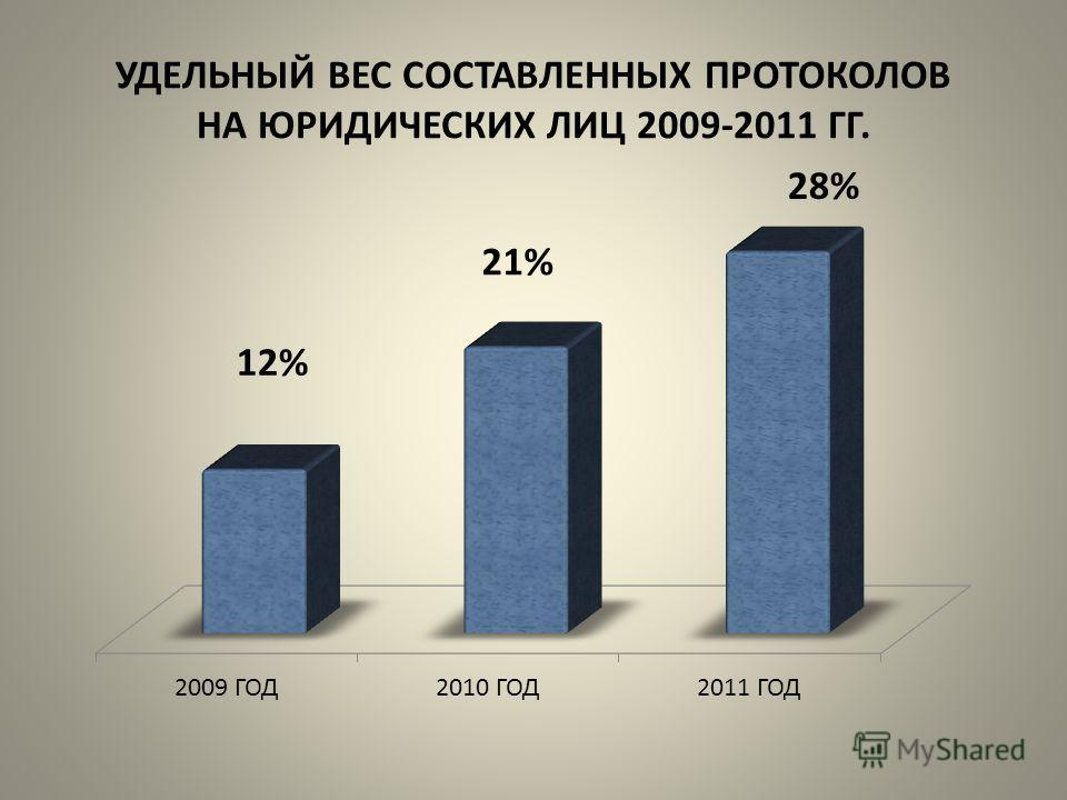 УДЕЛЬНЫЙ ВЕС СОСТАВЛЕННЫХ ПРОТОКОЛОВ НА ЮРИДИЧЕСКИХ ЛИЦ 2009-2011 ГГ.
