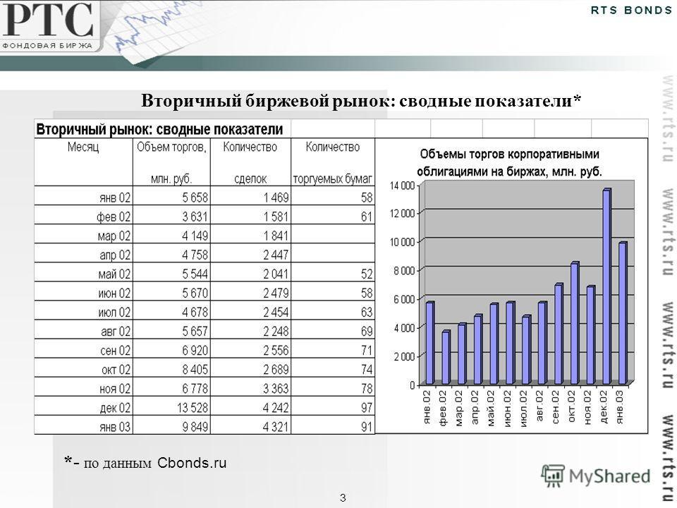 Вторичный биржевой рынок: сводные показатели* *- по данным Cbonds.ru 3