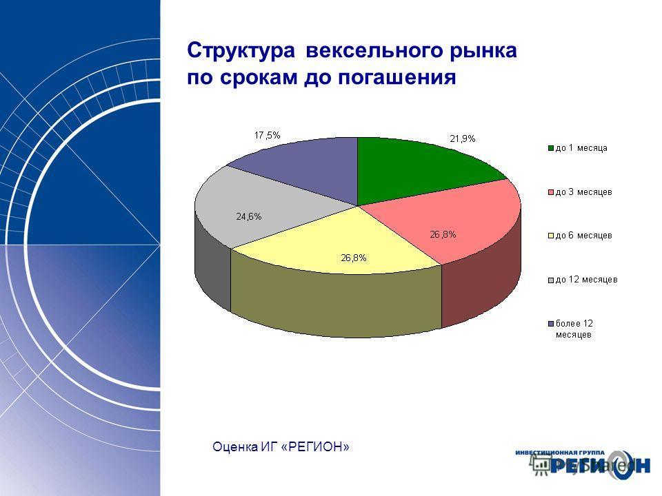 Структура вексельного рынка по срокам до погашения Оценка ИГ «РЕГИОН»
