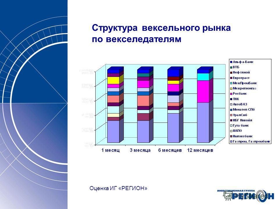 Структура вексельного рынка по векселедателям Оценка ИГ «РЕГИОН»