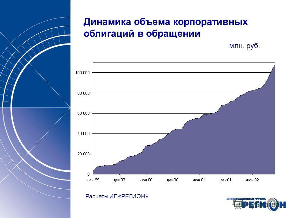 Динамика объема корпоративных облигаций в обращении млн. руб. Расчеты ИГ «РЕГИОН»