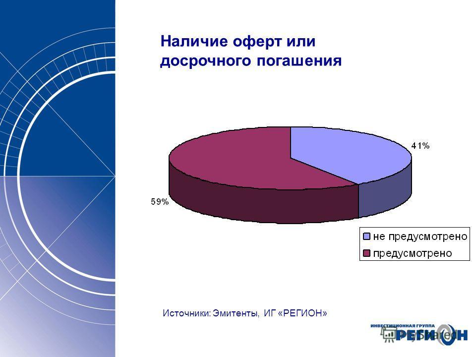 Наличие оферт или досрочного погашения Источники: Эмитенты, ИГ «РЕГИОН»