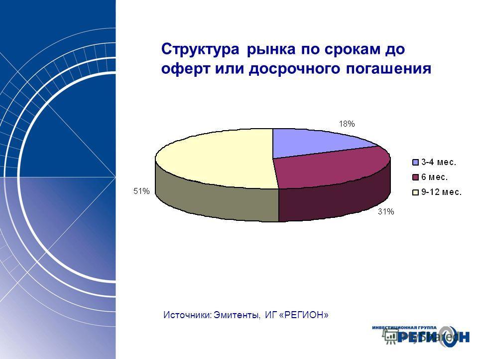 Структура рынка по срокам до оферт или досрочного погашения Источники: Эмитенты, ИГ «РЕГИОН»