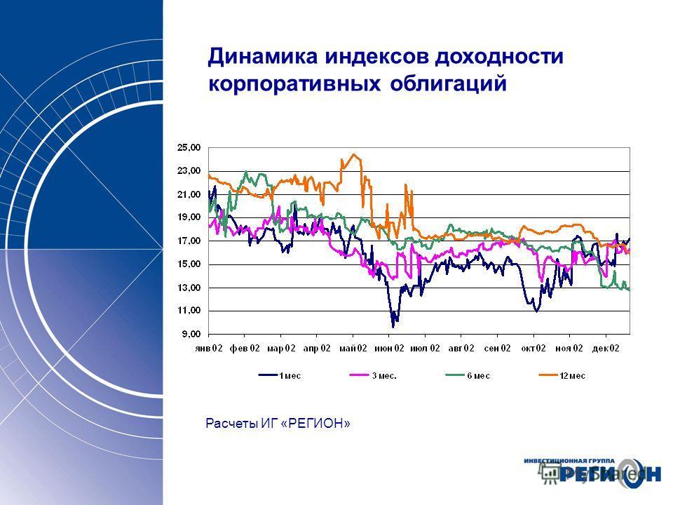 Динамика индексов доходности корпоративных облигаций Расчеты ИГ «РЕГИОН»
