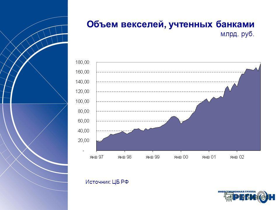 Объем векселей, учтенных банками млрд. руб. Источник: ЦБ РФ