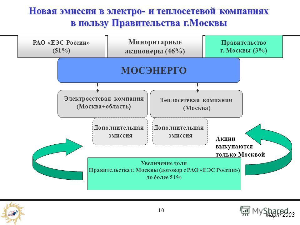 Март 2003 10 МОСЭНЕРГО Теплосетевая компания (Москва) Дополнительная эмиссия Электросетевая компания (Москва+область ) РАО «ЕЭС России» (51%) Правительство г. Москвы (3%) Миноритарные акционеры (46%) Новая эмиссия в электро- и теплосетевой компаниях