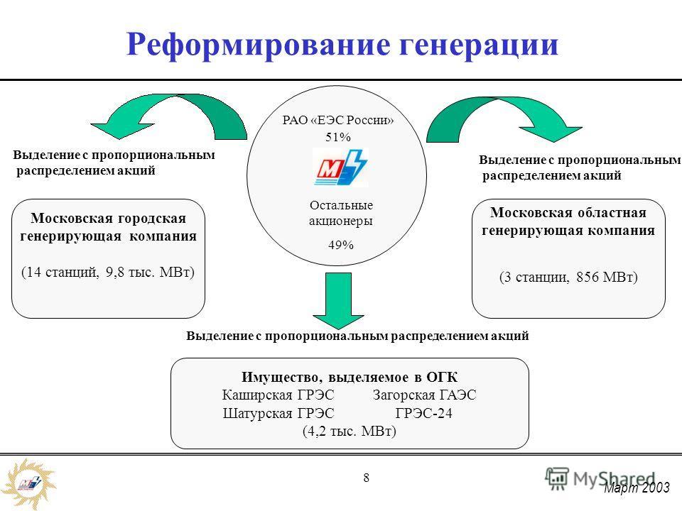 Март 2003 8 Реформирование генерации РАО «ЕЭС России» 51% Остальные акционеры 49% Московская городская генерирующая компания (14 станций, 9,8 тыс. МВт) Московская областная генерирующая компания (3 станции, 856 МВт) Выделение с пропорциональным распр
