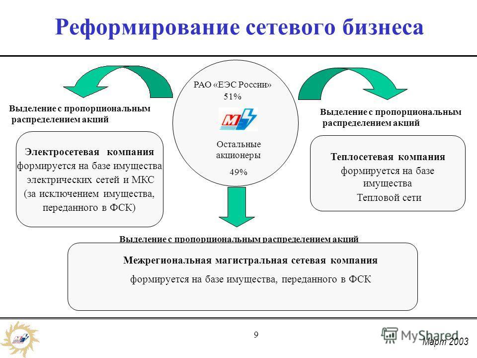 Март 2003 9 Реформирование сетевого бизнеса РАО «ЕЭС России» 51% Остальные акционеры 49% Электросетевая компания формируется на базе имущества электрических сетей и МКС (за исключением имущества, переданного в ФСК) Выделение с пропорциональным распре