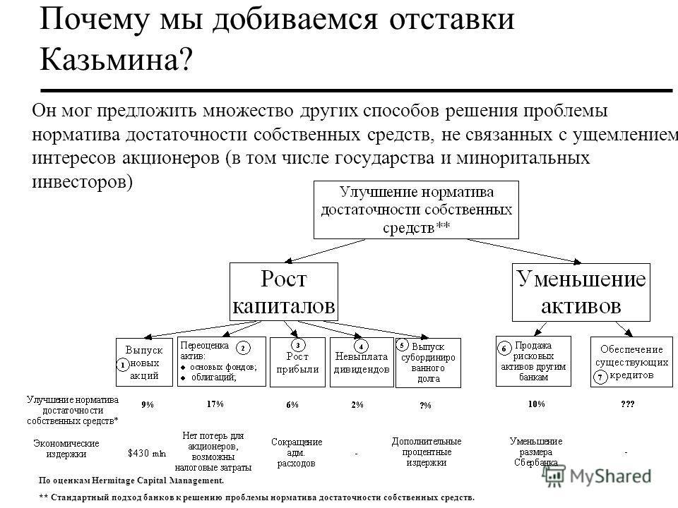 Почему мы добиваемся отставки Казьмина? Он мог предложить множество других способов решения проблемы норматива достаточности собственных средств, не связанных с ущемлением интересов акционеров (в том числе государства и миноритальных инвесторов) По о