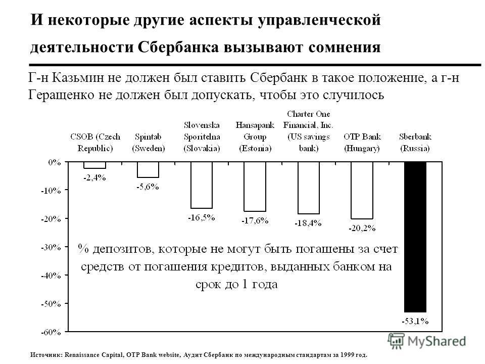 Г-н Казьмин не должен был ставить Сбербанк в такое положение, а г-н Геращенко не должен был допускать, чтобы это случилось Источник: Renaissance Capital, OTP Bank website, Аудит Сбербанк по международным стандартам за 1999 год. И некоторые другие асп