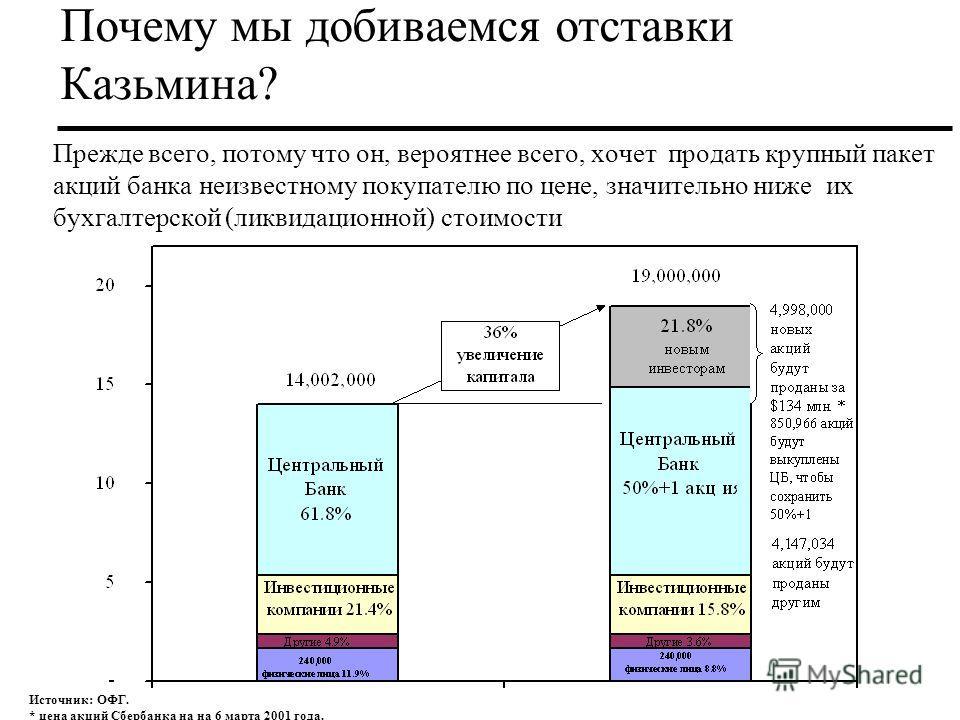 Почему мы добиваемся отставки Казьмина? Источник: ОФГ. * цена акций Сбербанка на на 6 марта 2001 года. Прежде всего, потому что он, вероятнее всего, хочет продать крупный пакет акций банка неизвестному покупателю по цене, значительно ниже их бухгалте