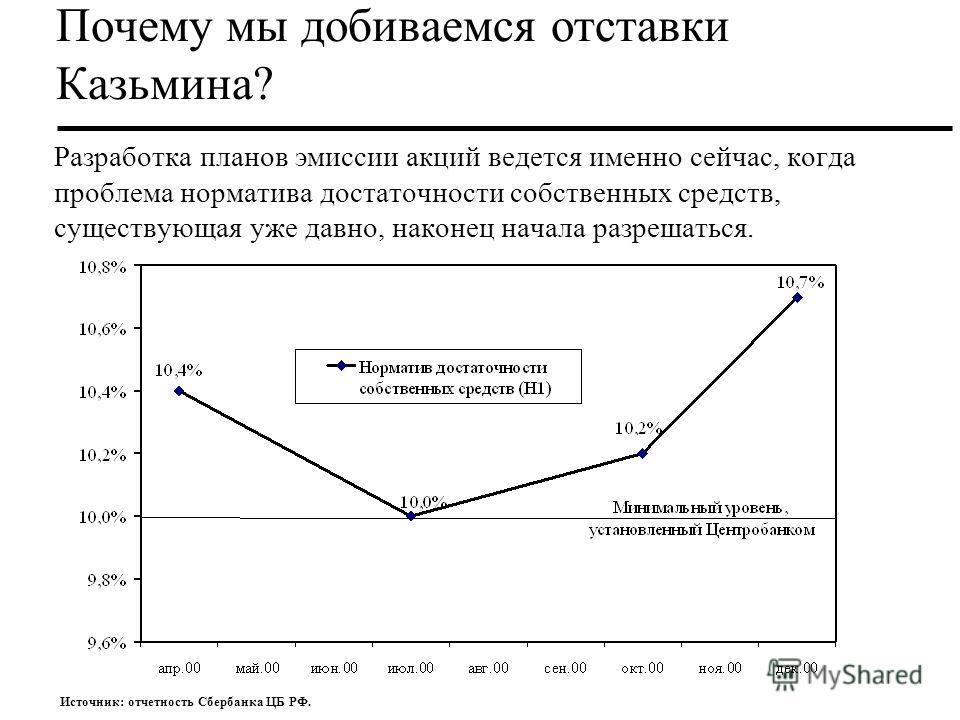 Разработка планов эмиссии акций ведется именно сейчас, когда проблема норматива достаточности собственных средств, существующая уже давно, наконец начала разрешаться. Почему мы добиваемся отставки Казьмина? Источник: отчетность Сбербанка ЦБ РФ.