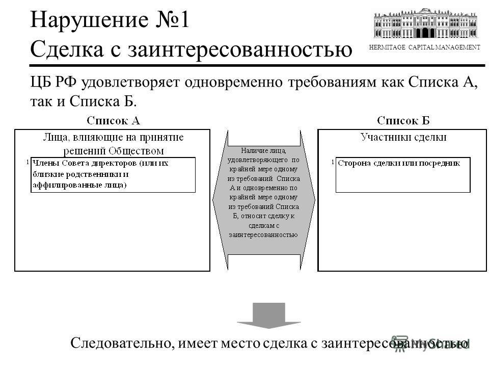 HERMITAGE CAPITAL MANAGEMENT ЦБ РФ удовлетворяет одновременно требованиям как Списка А, так и Списка Б. Следовательно, имеет место сделка с заинтересованностью Нарушение 1 Сделка с заинтересованностью