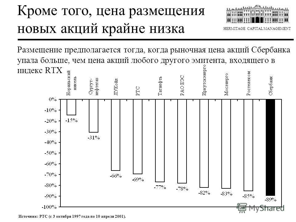 HERMITAGE CAPITAL MANAGEMENT Источник: РТС (с 3 октября 1997 года по 10 апреля 2001). Размещение предполагается тогда, когда рыночная цена акций Сбербанка упала больше, чем цена акций любого другого эмитента, входящего в индекс RTX Кроме того, цена р