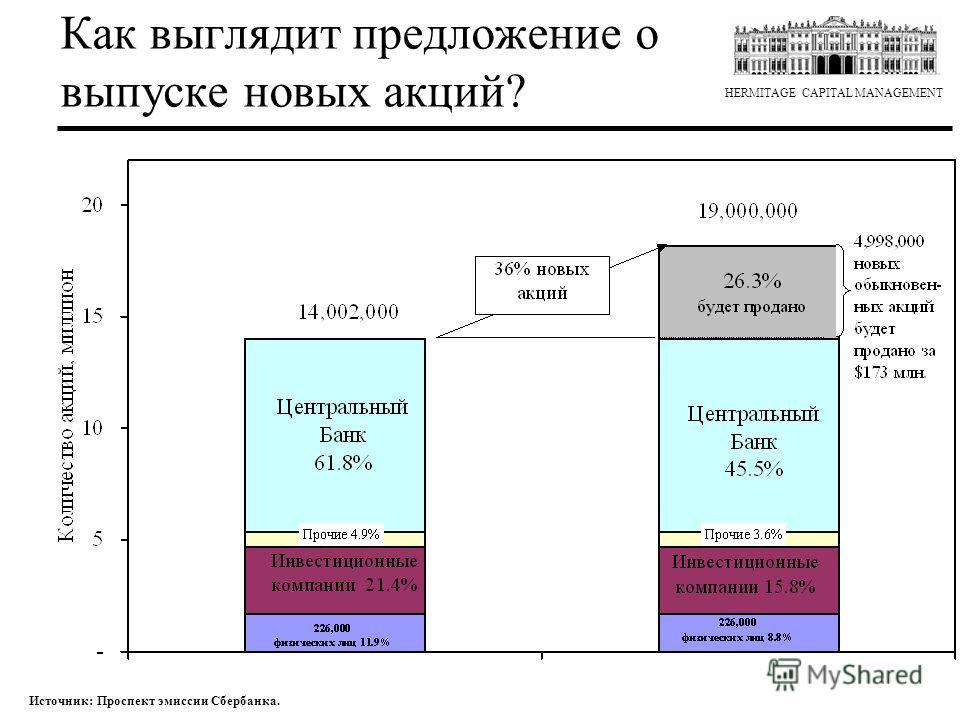 HERMITAGE CAPITAL MANAGEMENT Как выглядит предложение о выпуске новых акций? Источник: Проспект эмиссии Сбербанка.